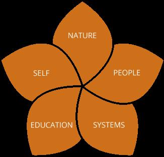 core-values-orange.png
