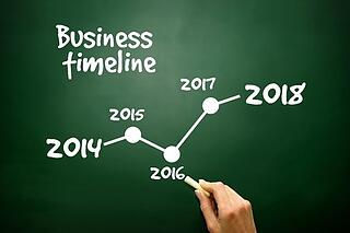 improve landscape business sales timeline